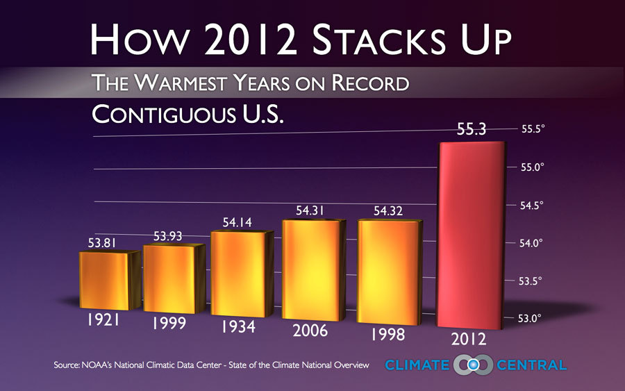 2012 hottest year on record