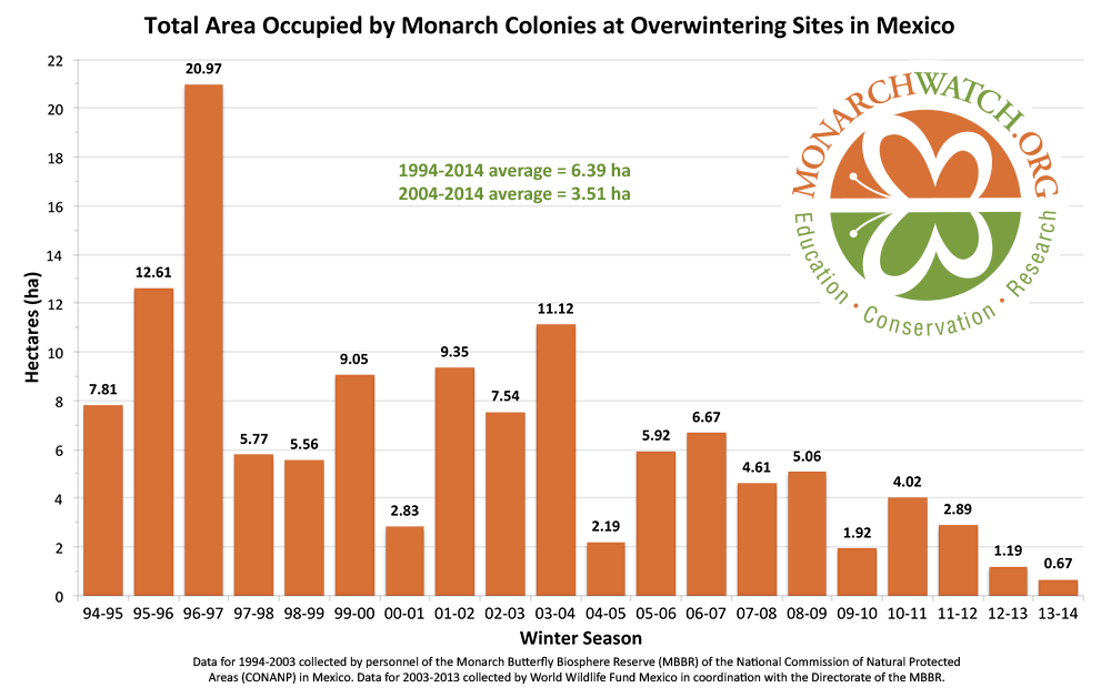 Monarch population status 2014
