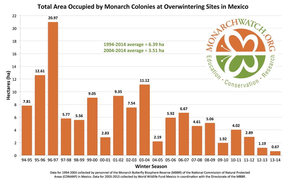 Monarch population status 2014