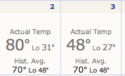 From 80 degrees to 27 in 48 hours.  March 2 and 3, 2014.