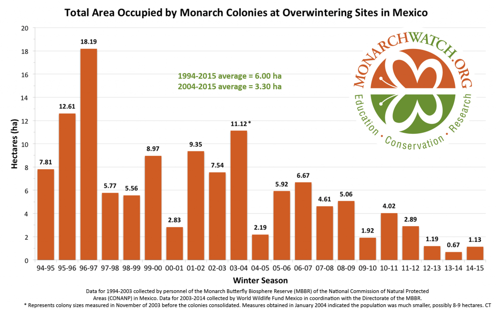 Good news:  Monarch butterfly numbers up.  Bad news:  numbers still dangerously low.  Graphic via Monarch Watch