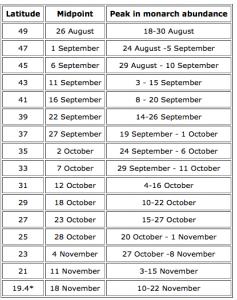 Peak Migration dates